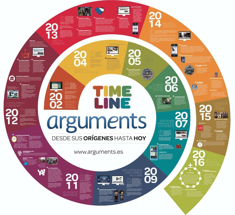 timeline-arguments-2016